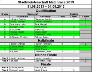 Stadtmeister_2013