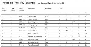 liste_seawind_wm_2016